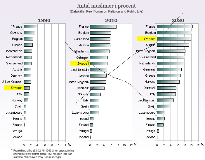antal muslimer i sverige